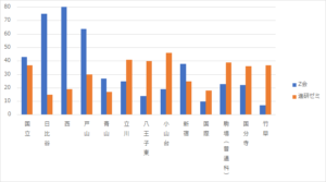 進研ゼミとZ会の高校合格実績比較。
